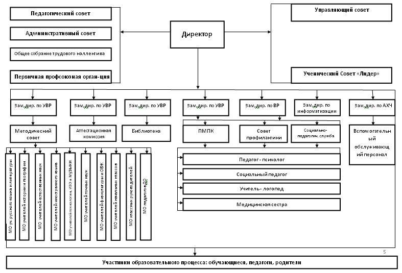 Struktura-organizatsii